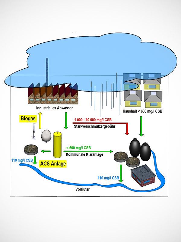 Abwasserreinigung von Industrieabwasser Schema