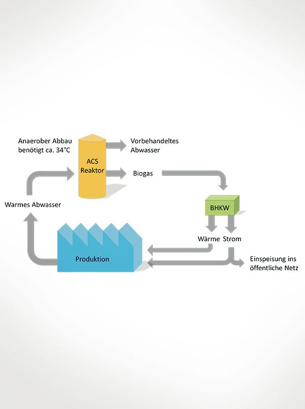 Biogas Energiekreislauf industrie