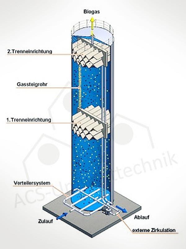 Ein ACS EGSB Reaktor