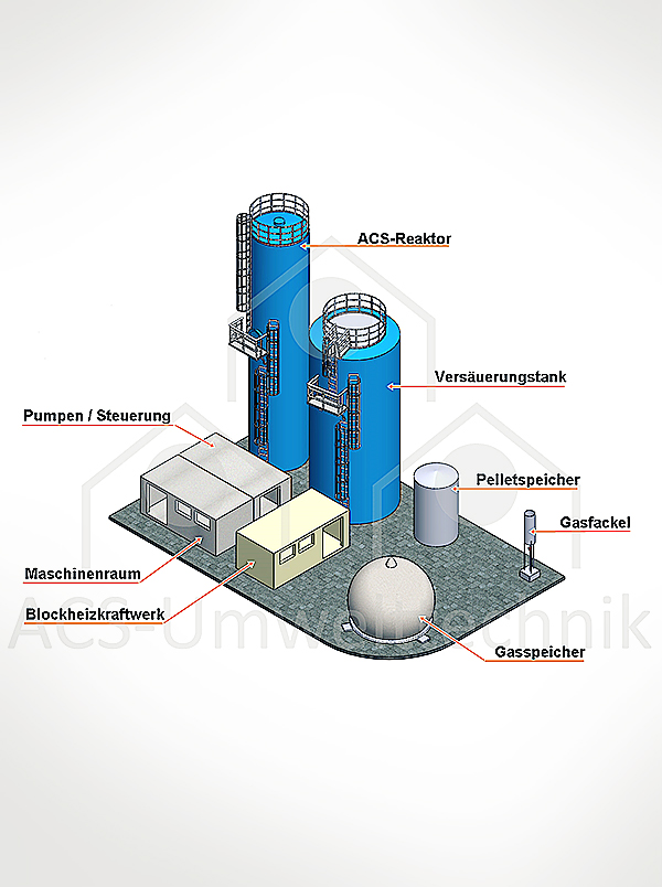 Anerobic wastewater treatmant plant