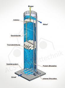 Lipothan Reaktor biopaq afr Biobulk CSTR