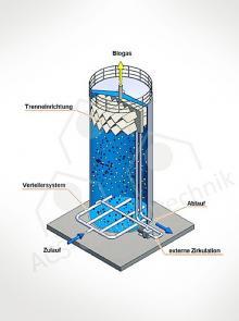 UASB Reaktor BIOPAQ paques biothane biobed advanced